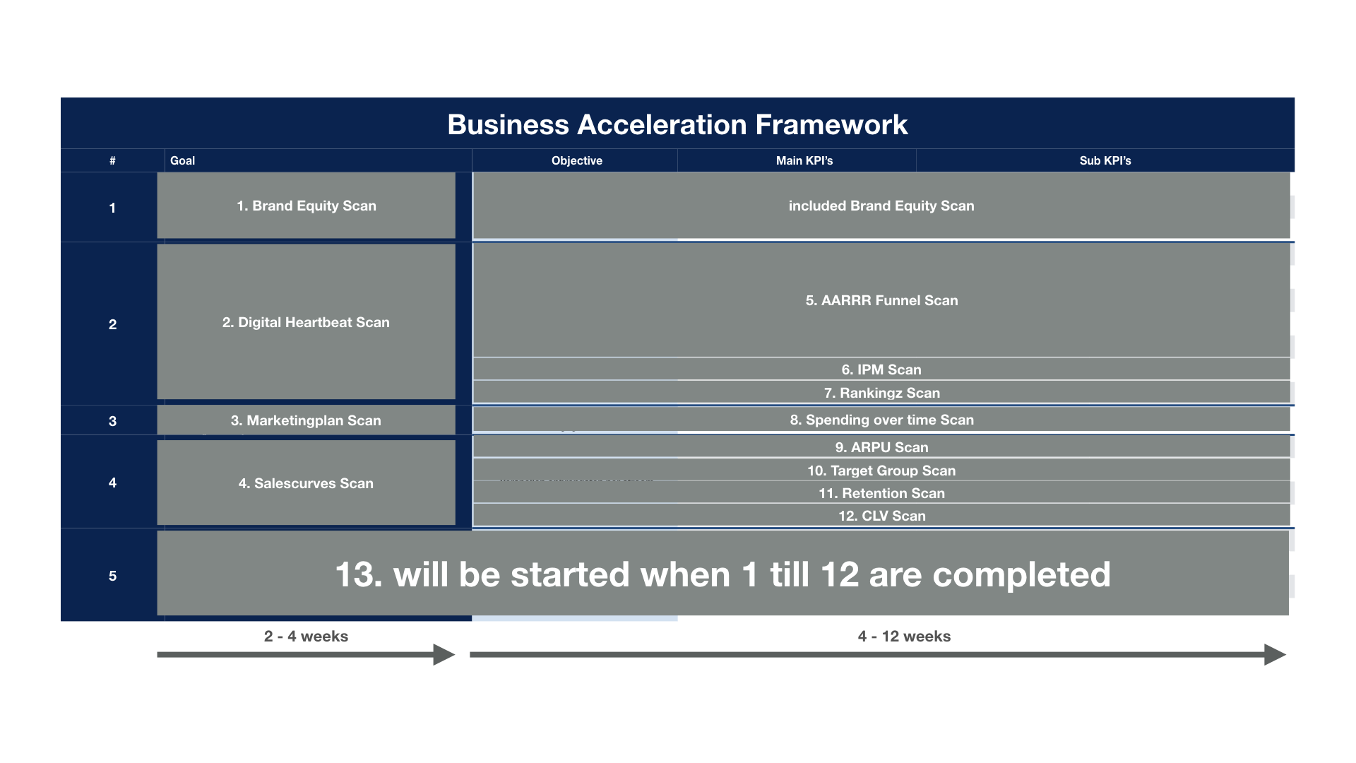 12 analyses Business Acceleration Framework